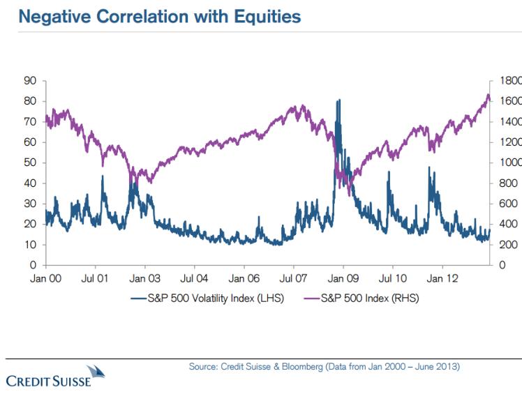 vol-correlation