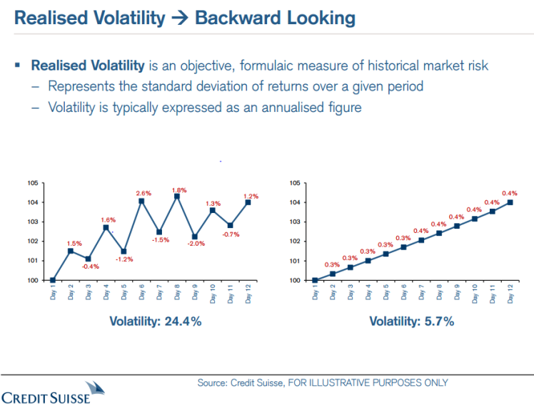volatility-capture-credit-suisse