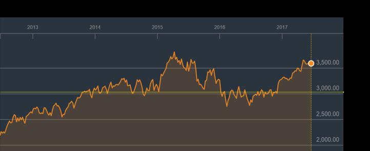 graph_euro stoxx
