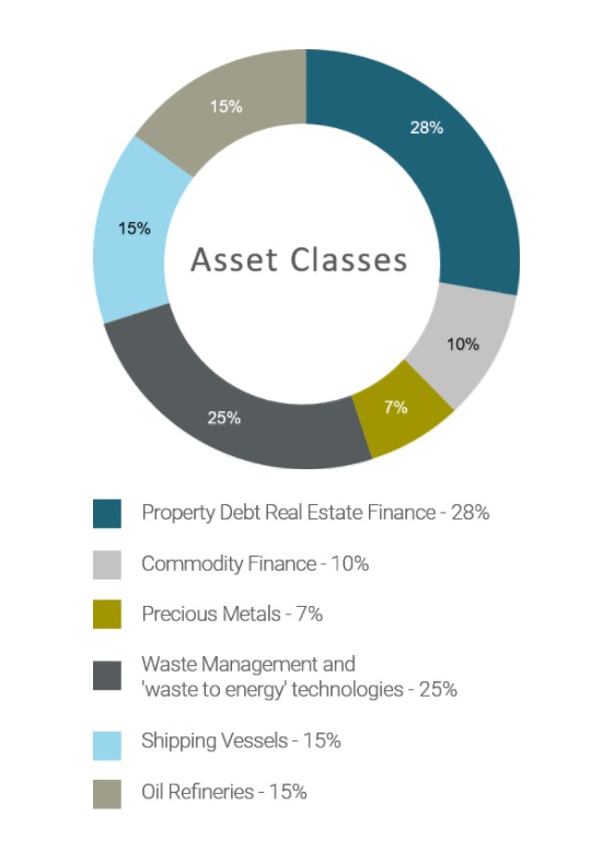 Assets Classes