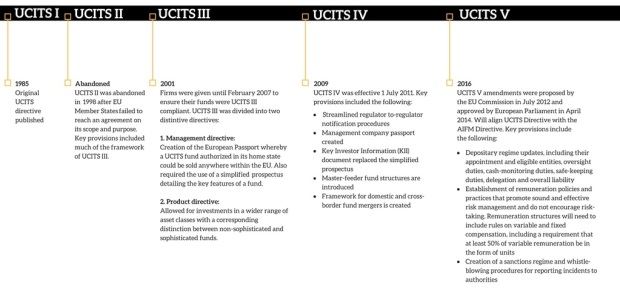 UCITS Timeline