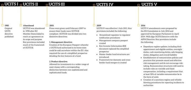 UCITS Timeline