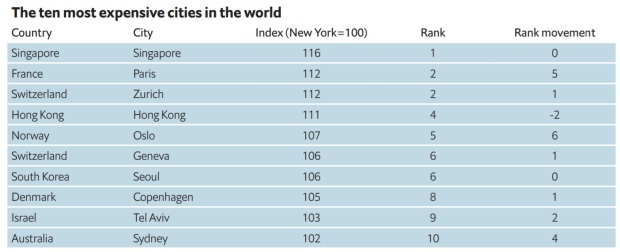 World Most Expensive Cities 2018