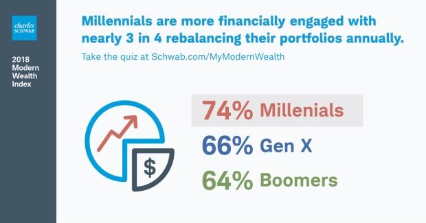 MillennialRebalancing